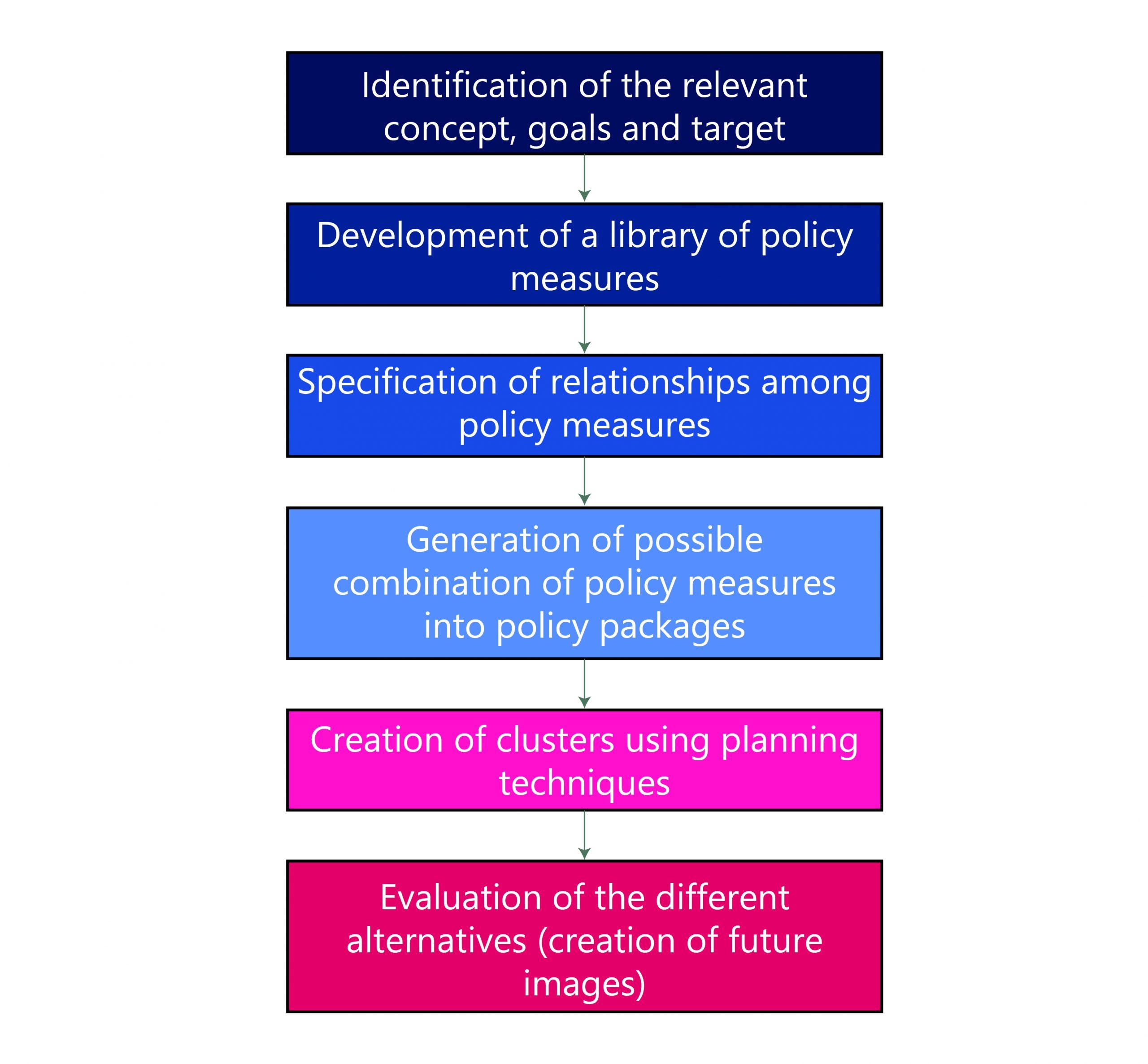 I.T Policy Formulation